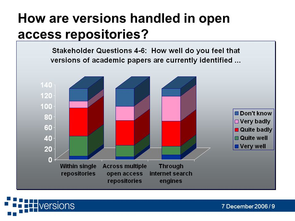 7 December 2006 / 9 How are versions handled in open access repositories