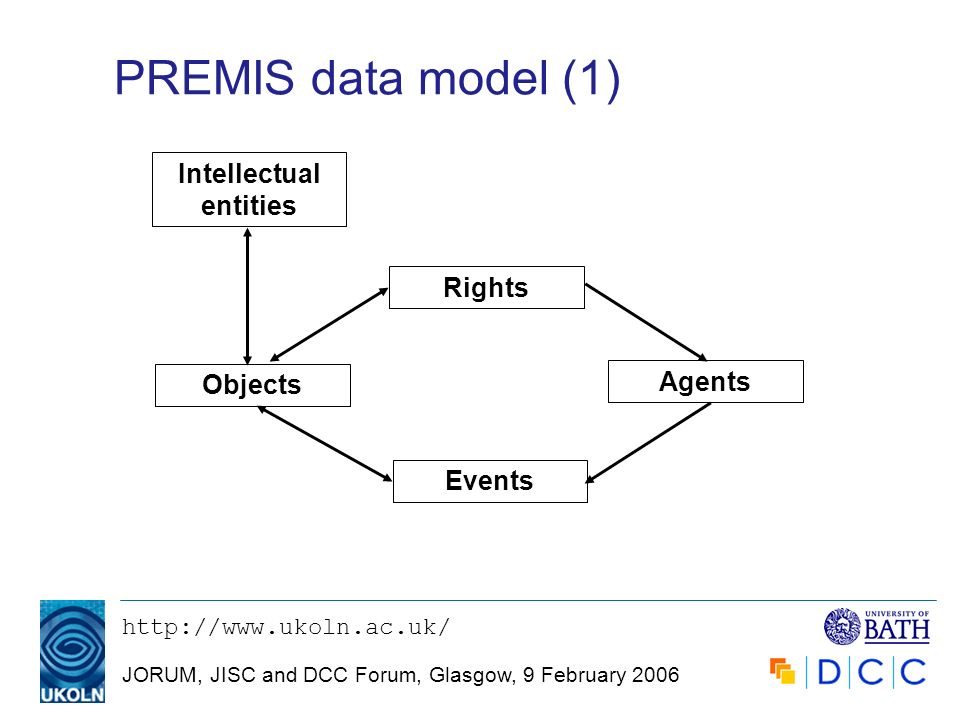 JORUM, JISC and DCC Forum, Glasgow, 9 February 2006 PREMIS data model (1) Intellectual entities Objects Events Rights Agents