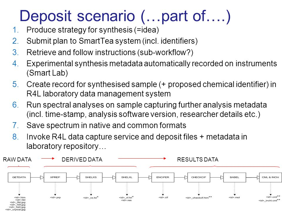 Deposit scenario (…part of….) 1.Produce strategy for synthesis (=idea) 2.Submit plan to SmartTea system (incl.