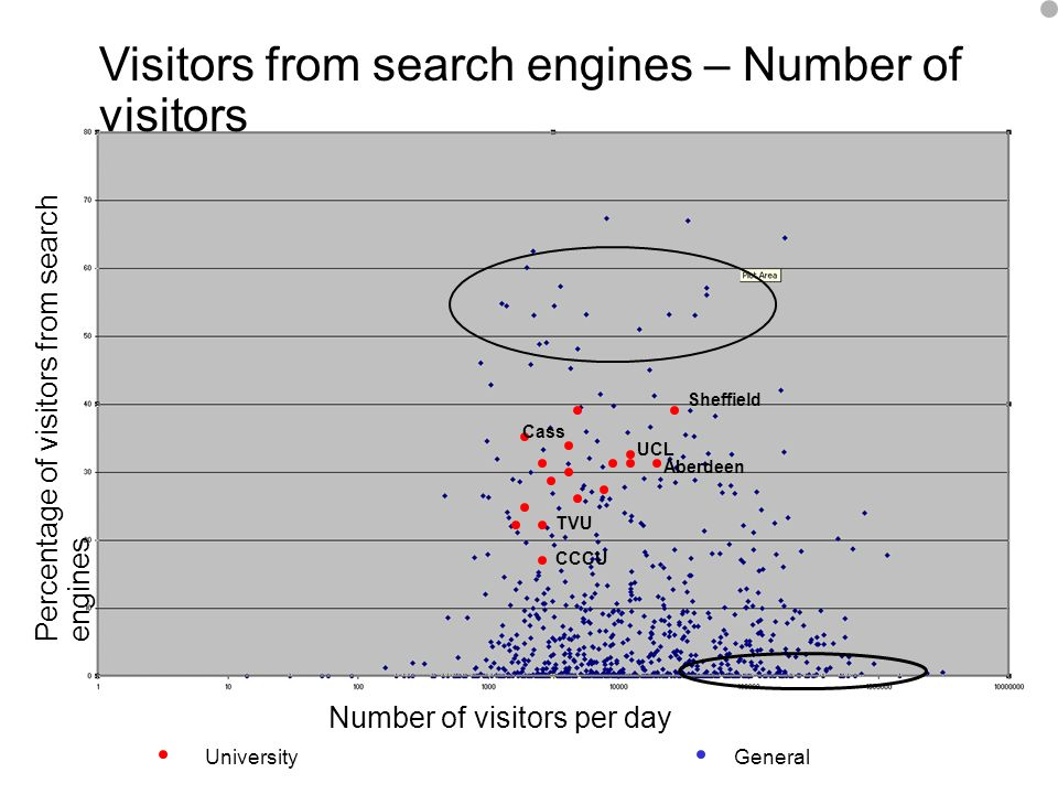 A centre of expertise in digital information managementwww.ukoln.ac.uk 20 Number of visitors per day Percentage of visitors from search engines Visitors from search engines – Number of visitors UniversityGeneral Cass CCCU Aberdeen TVU UCL Sheffield