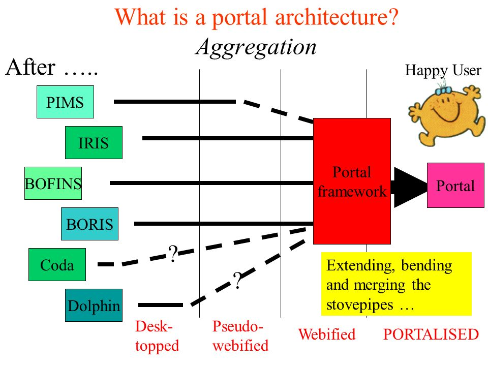 What is a portal architecture. Aggregation Webified PIMS IRIS BOFINS BORIS Coda Dolphin After …..
