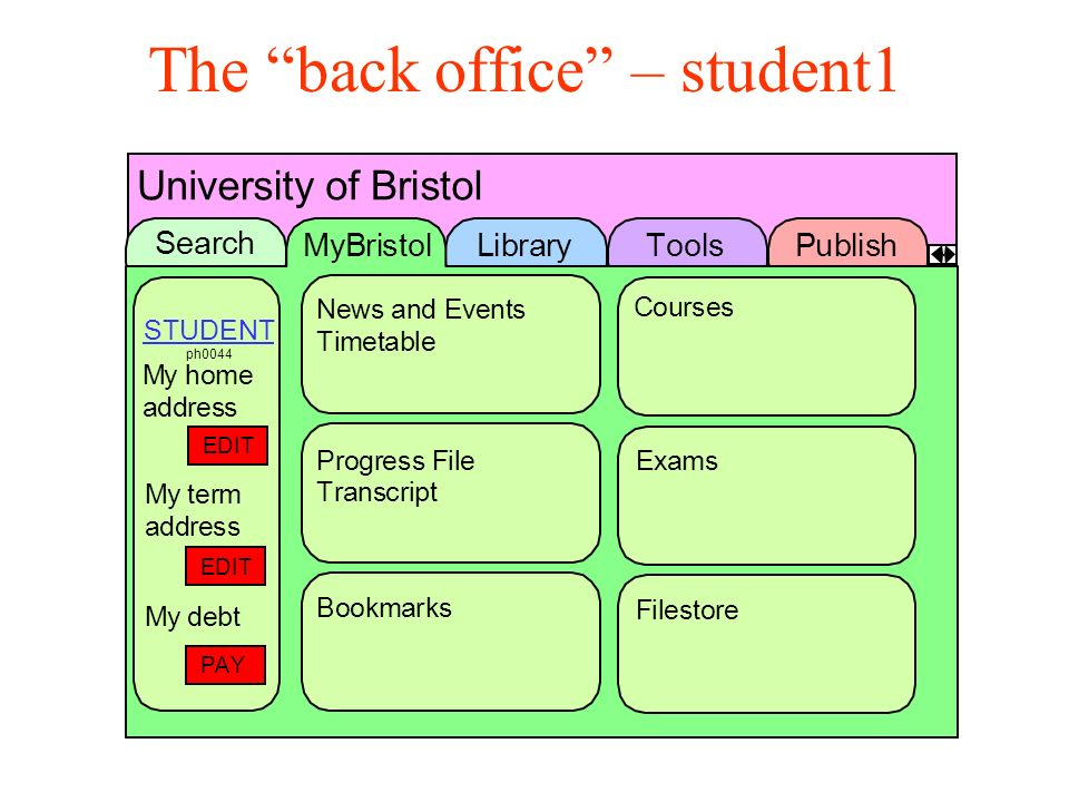 The back office – student1 EDIT EDIT PAY