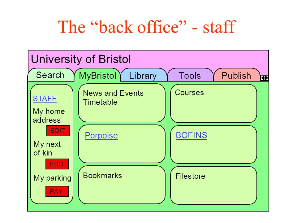 The back office - staff UniversityofBristol Search MyBristolLibraryToolsPublish NewsandEvents Timetable Filestore Courses BOFINS Bookmarks STAFF Myparking Myhome address Mynext ofkin EDIT EDIT PAY Porpoise
