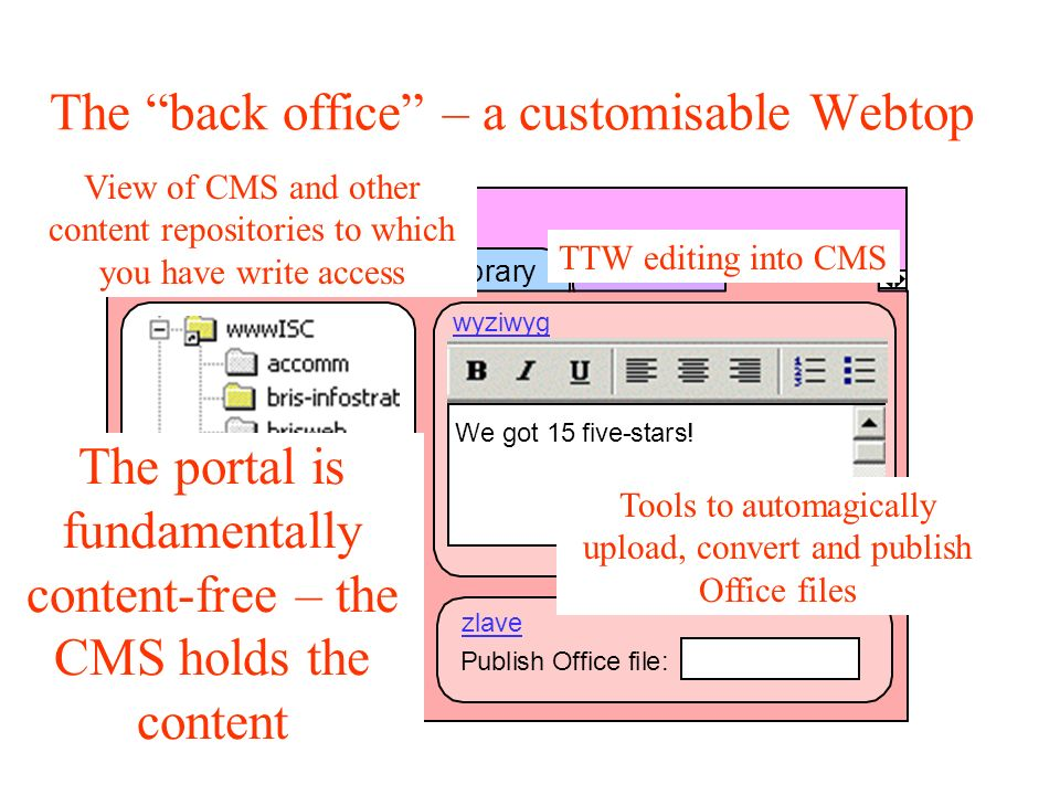 The back office – a customisable Webtop UniversityofBristol Search MyBristolLibraryToolsPublish PublishOfficefile: Wegot15five-stars.