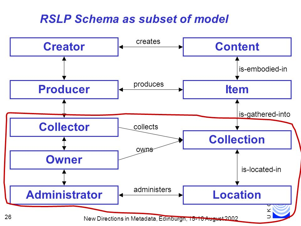 New Directions in Metadata, Edinburgh, August RSLP Schema as subset of model ContentCreator creates Collector Owner collects owns Administrator administers ItemProducer produces is-embodied-in Collection is-gathered-into Location is-located-in