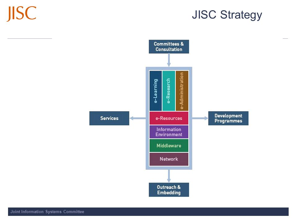 Joint Information Systems Committee JISC Strategy