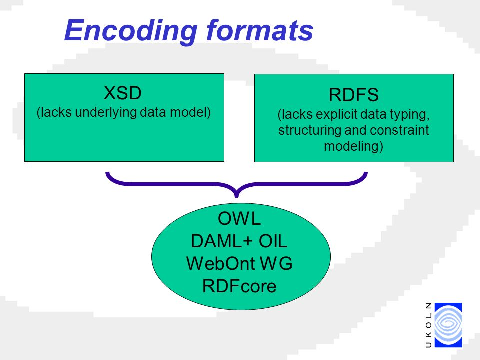 Encoding formats XSD (lacks underlying data model) RDFS (lacks explicit data typing, structuring and constraint modeling) OWL DAML+ OIL WebOnt WG RDFcore