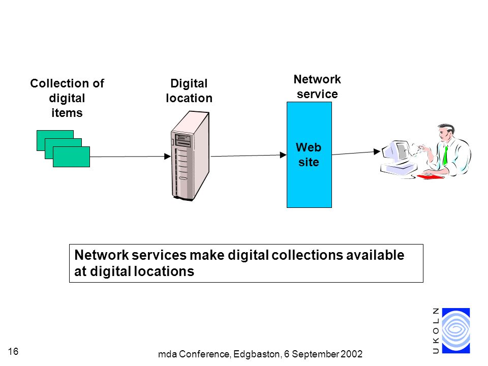 mda Conference, Edgbaston, 6 September 2002 16 Collection of digital items Web site Network service Digital location Network services make digital collections available at digital locations