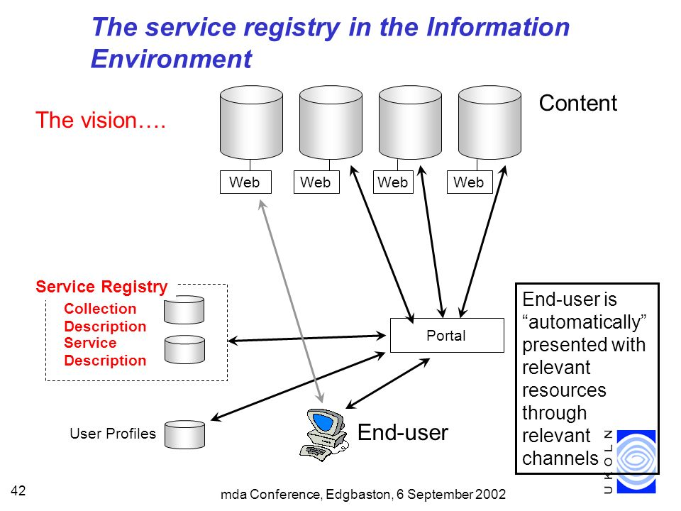 mda Conference, Edgbaston, 6 September 2002 42 End-user is automatically presented with relevant resources through relevant channels User Profiles The service registry in the Information Environment The vision….