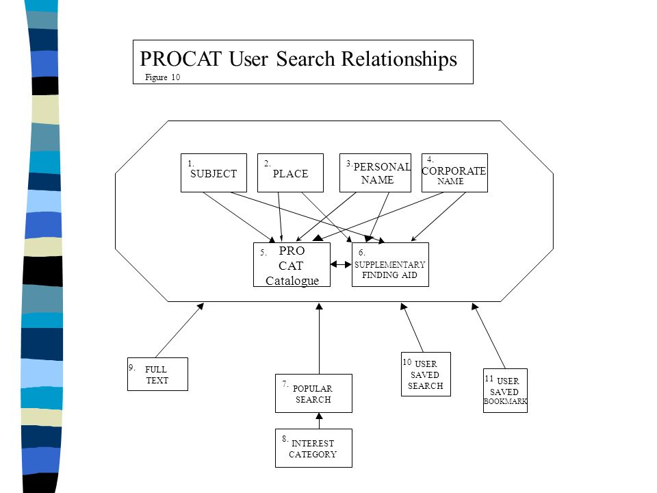 PROCAT User Search Relationships SUPPLEMENTARY FINDING AID FULL TEXT POPULAR SEARCH USER SAVED SEARCH USER SAVED BOOKMARK INTEREST CATEGORY PRO CAT Catalogue SUBJECT 1.