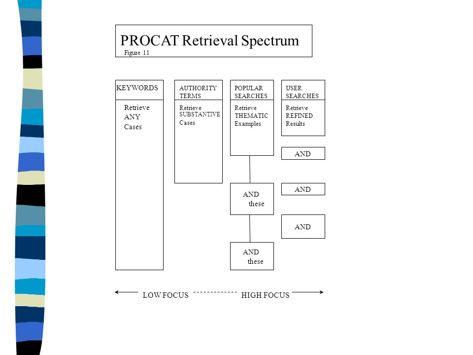 PROCAT Retrieval Spectrum KEYWORDS Retrieve ANY Cases AUTHORITY TERMS Retrieve SUBSTANTIVE Cases POPULAR SEARCHES Retrieve THEMATIC Examples AND these AND these USER SEARCHES Retrieve REFINED Results AND Figure 11 LOW FOCUSHIGH FOCUS