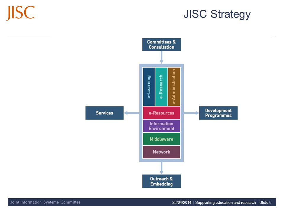 Joint Information Systems Committee 23/04/2014 | Supporting education and research | Slide 6 JISC Strategy