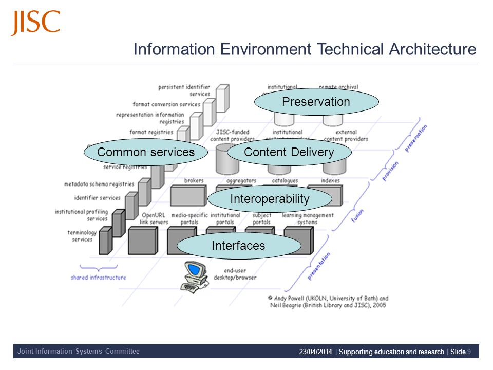 Joint Information Systems Committee 23/04/2014 | Supporting education and research | Slide 9 Information Environment Technical Architecture Preservation Content Delivery Interoperability Interfaces Common services