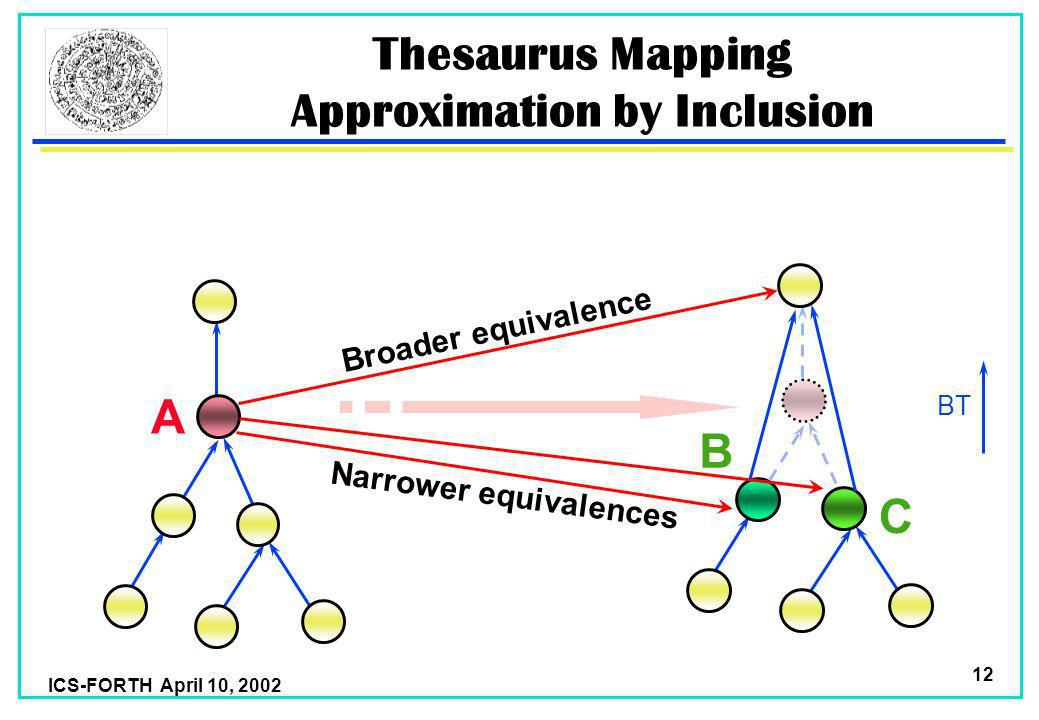 ICS-FORTH April 10, 2002 12 BT Thesaurus Mapping Approximation by Inclusion A C B Broader equivalence Narrower equivalences