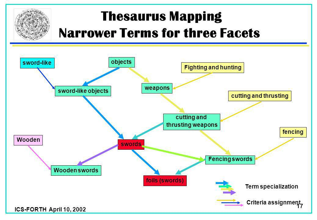 ICS-FORTH April 10, 2002 17 Thesaurus Mapping Narrower Terms for three Facets objects swords sword-like objects foils (swords) weapons sword-like Fighting and hunting cutting and thrusting fencing cutting and thrusting weapons Fencing swords Wooden swords Wooden Term specialization Criteria assignment