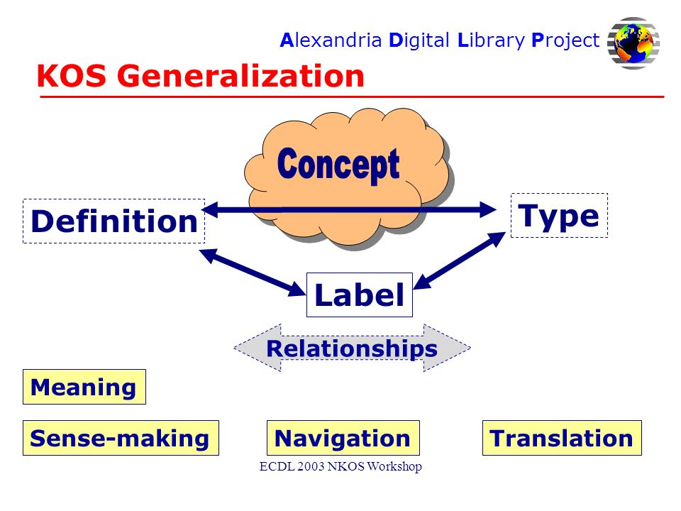 Alexandria Digital Library Project ECDL 2003 NKOS Workshop KOS Generalization Relationships Label Type Definition Meaning NavigationTranslationSense-making