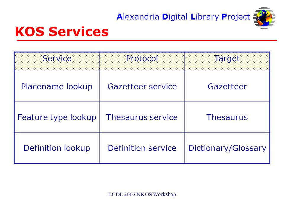 Alexandria Digital Library Project ECDL 2003 NKOS Workshop KOS Services ServiceProtocolTarget Placename lookupGazetteer serviceGazetteer Feature type lookupThesaurus serviceThesaurus Definition lookupDefinition serviceDictionary/Glossary