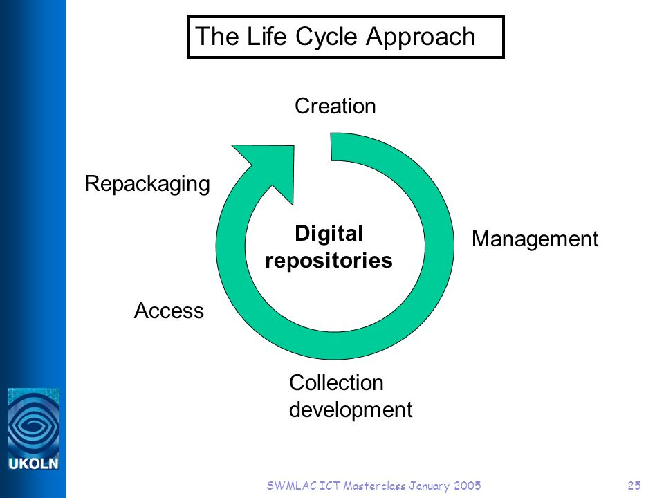 SWMLAC ICT Masterclass January 200525 The Life Cycle Approach Creation Management Collection development Access Repackaging Digital repositories