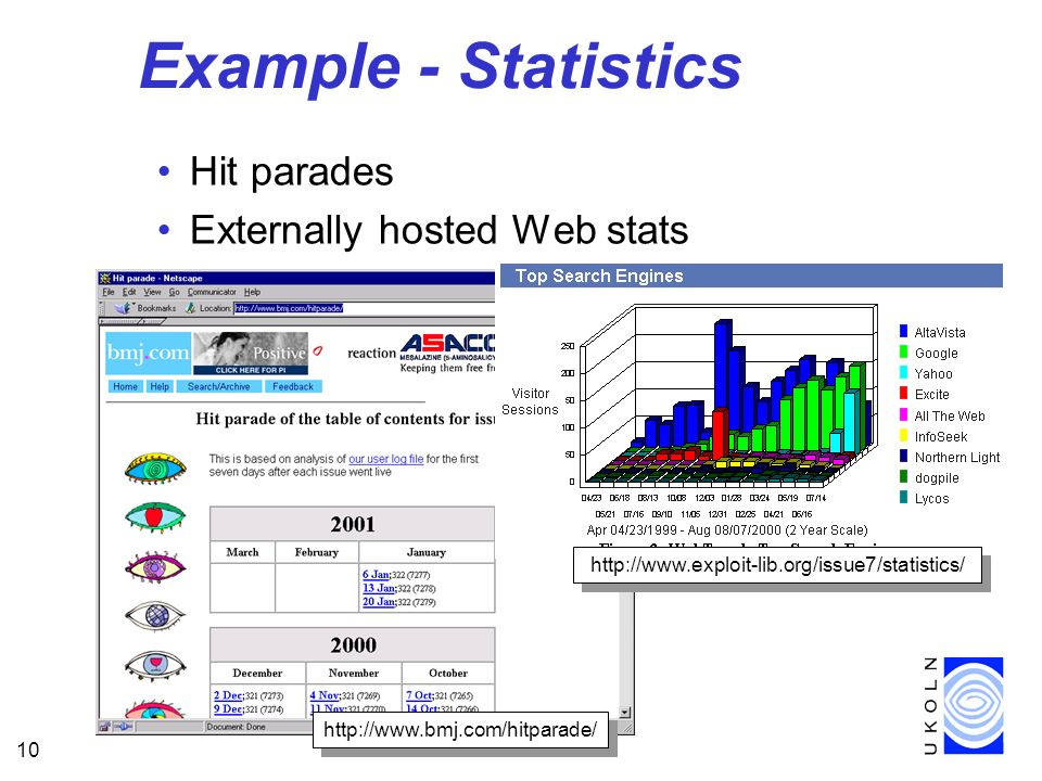 10 Example - Statistics Hit parades Externally hosted Web stats http://www.bmj.com/hitparade/ http://www.exploit-lib.org/issue7/statistics/