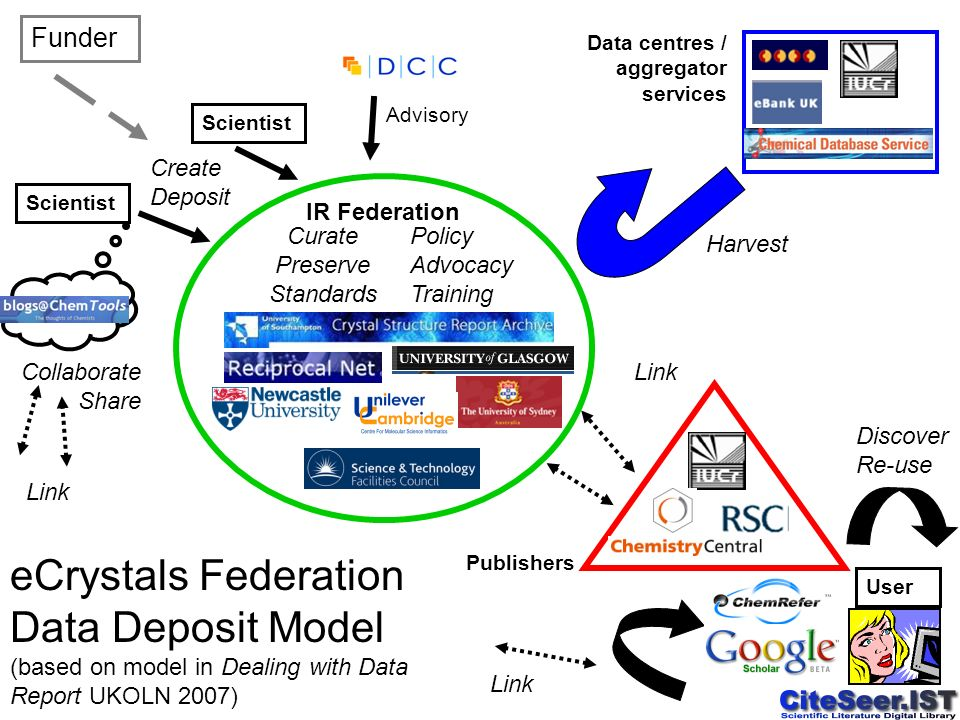 Create Deposit Link Curate Preserve Standards Scientist Funder Collaborate Share User Discover Re-use eCrystals Federation Data Deposit Model (based on model in Dealing with Data Report UKOLN 2007) Link Scientist Policy Advocacy Training Harvest IR Federation Publishers Data centres / aggregator services Advisory