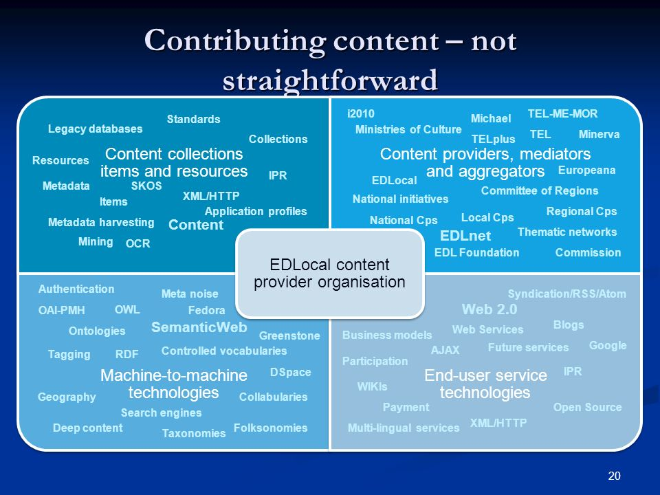 20 Contributing content – not straightforward Content collections items and resources Content providers, mediators and aggregators Machine-to-machine technologies End-user service technologies EDLocal content provider organisation Content XML/HTTP Resources Collections Metadata harvesting Legacy databases Standards Items IPR Metadata OCR Mining Commission EDLocal Michael EDL Foundation Committee of Regions National Cps Ministries of Culture Local Cps Regional Cps National initiatives Thematic networks MinervaTEL Tagging Folksonomies Ontologies OWL RDF OAI-PMH SemanticWeb Meta noise Taxonomies Collabularies Search engines Geography Deep content Web Services Web 2.0 Future services Syndication/RSS/Atom XML/HTTP WIKIs Participation Blogs Open Source Multi-lingual services Business models AJAX IPR EDLnet Application profiles Authentication Controlled vocabularies Payment i2010 Google TELplus TEL-ME-MOR Europeana Fedora DSpace Greenstone SKOS