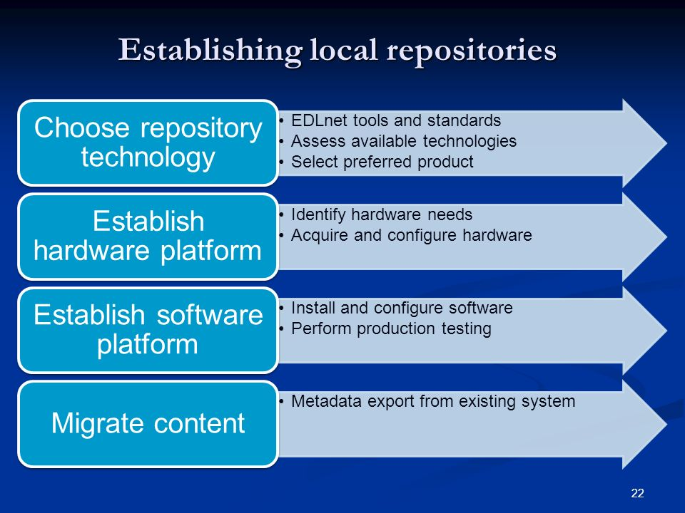 22 Establishing local repositories EDLnet tools and standards Assess available technologies Select preferred product Choose repository technology Identify hardware needs Acquire and configure hardware Establish hardware platform Install and configure software Perform production testing Establish software platform Metadata export from existing system Migrate content