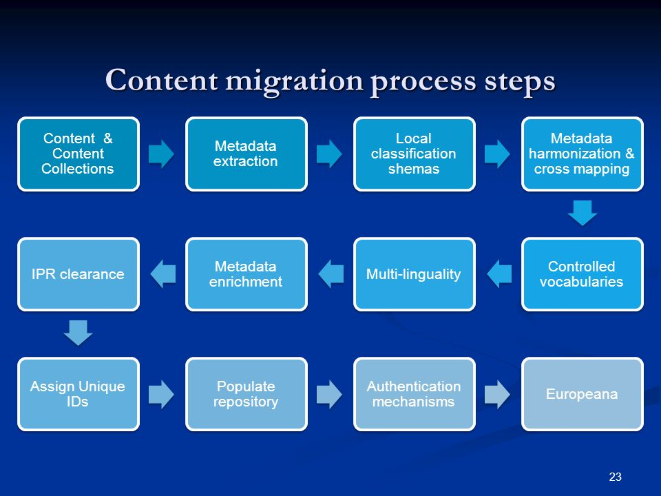 23 Content migration process steps Content & Content Collections Metadata extraction Local classification shemas Metadata harmonization & cross mapping Controlled vocabularies Multi-linguality Metadata enrichment IPR clearance Assign Unique IDs Populate repository Authentication mechanisms Europeana