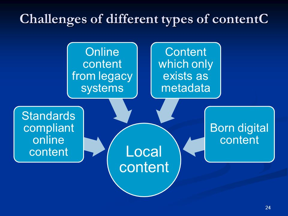 24 Challenges of different types of contentC Local content Standards compliant online content Online content from legacy systems Content which only exists as metadata Born digital content