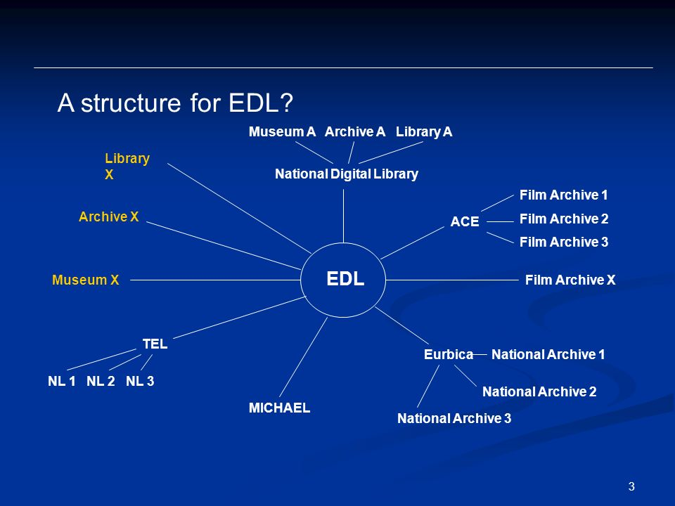 3 A structure for EDL.