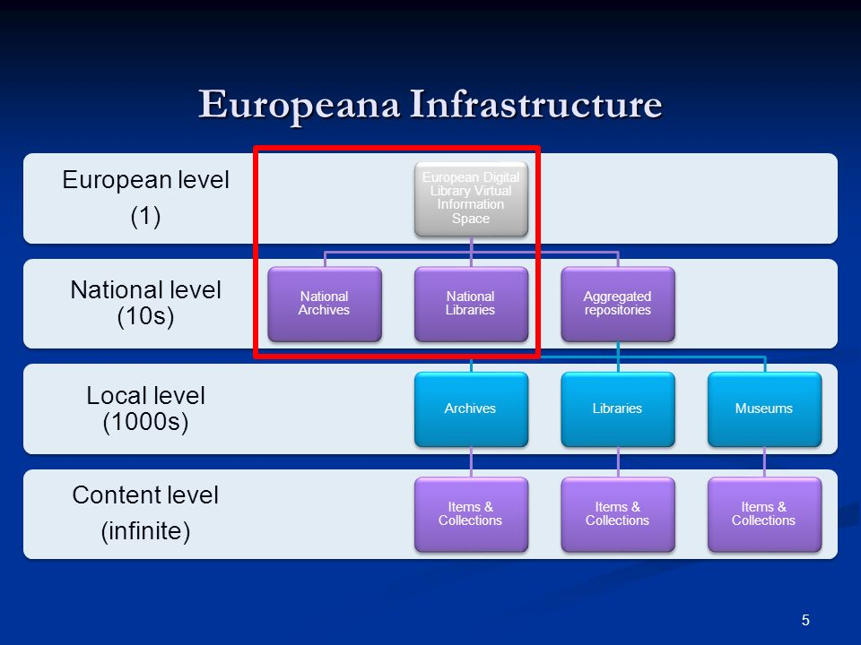 5 Europeana Infrastructure Content level (infinite) Local level (1000s) National level (10s) European level (1) European Digital Library Virtual Information Space National Archives National Libraries Aggregated repositories Archives Items & Collections Libraries Items & Collections Museums Items & Collections