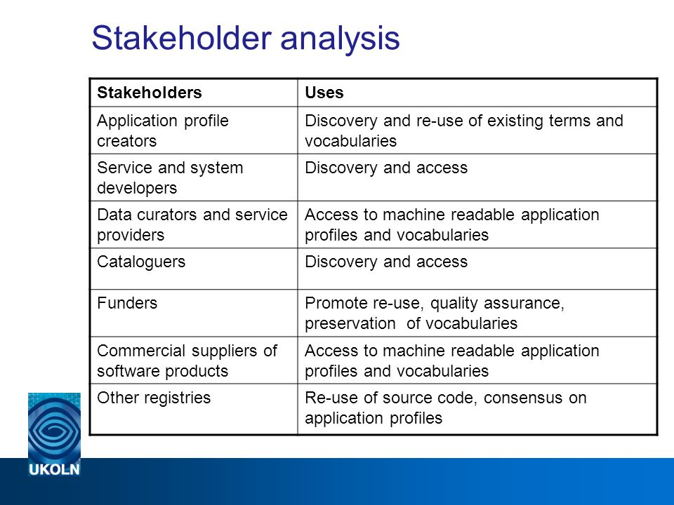 Stakeholder analysis StakeholdersUses Application profile creators Discovery and re-use of existing terms and vocabularies Service and system developers Discovery and access Data curators and service providers Access to machine readable application profiles and vocabularies CataloguersDiscovery and access FundersPromote re-use, quality assurance, preservation of vocabularies Commercial suppliers of software products Access to machine readable application profiles and vocabularies Other registriesRe-use of source code, consensus on application profiles