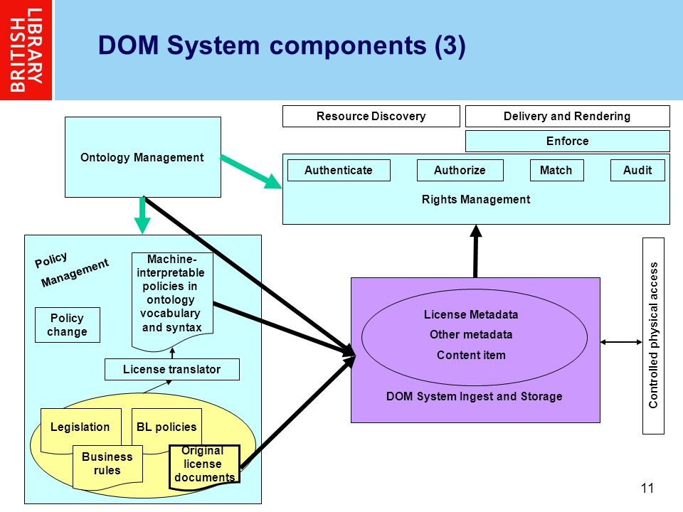 11 DOM System components (3) Ontology Management Resource DiscoveryDelivery and Rendering License Metadata Other metadata Content item DOM System Ingest and Storage Rights Management Controlled physical access Authenticate Enforce AuthorizeMatchAudit License translator Policy Management BL policiesLegislation Business rules Machine- interpretable policies in ontology vocabulary and syntax Policy change Original license documents