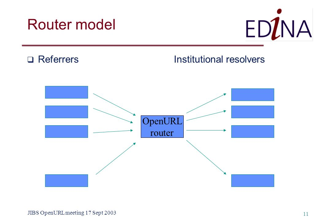 JIBS OpenURL meeting 17 Sept 2003 11 Router model Referrers Institutional resolvers OpenURL router