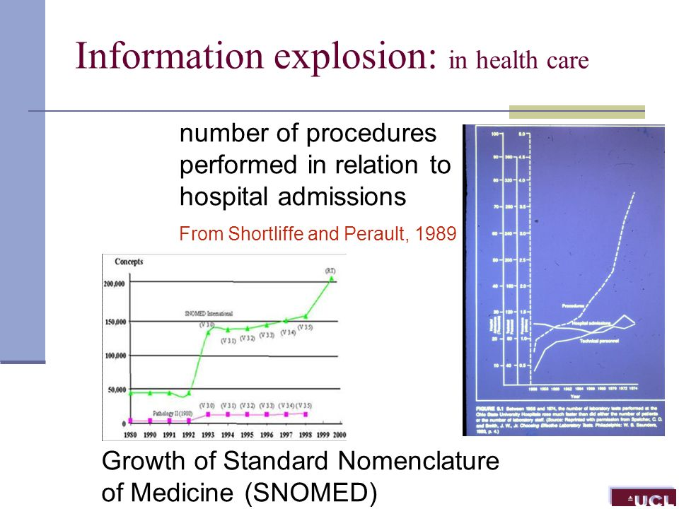 number of procedures performed in relation to hospital admissions From Shortliffe and Perault, 1989 Growth of Standard Nomenclature of Medicine (SNOMED) Information explosion: in health care