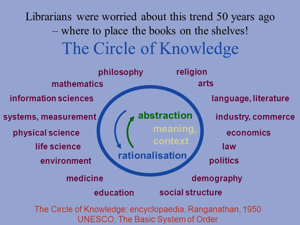 philosophy mathematics information sciences systems, measurement physical science life science environment medicine education social structure demography politics law economics industry, commerce language, literature arts religion The Circle of Knowledge: encyclopaedia, Ranganathan, 1950 UNESCO, The Basic System of Order rationalisation abstraction meaning, context Librarians were worried about this trend 50 years ago – where to place the books on the shelves.