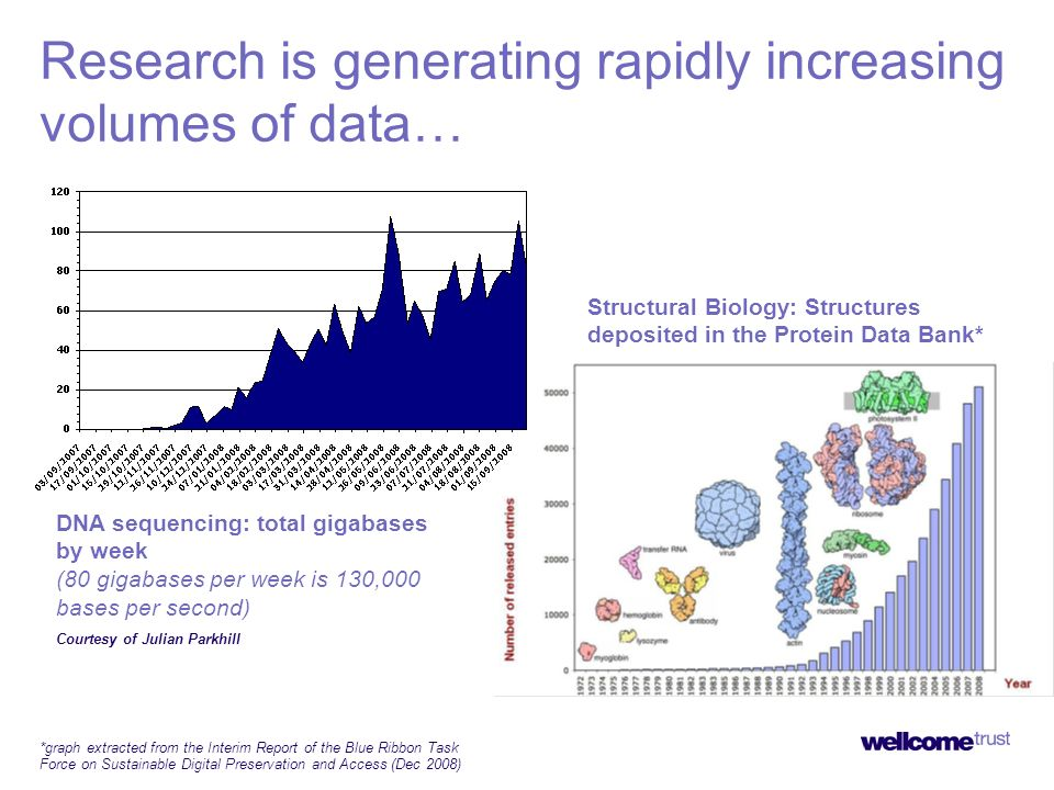 Research is generating rapidly increasing volumes of data… DNA sequencing: total gigabases by week (80 gigabases per week is 130,000 bases per second) Structural Biology: Structures deposited in the Protein Data Bank* *graph extracted from the Interim Report of the Blue Ribbon Task Force on Sustainable Digital Preservation and Access (Dec 2008) Courtesy of Julian Parkhill