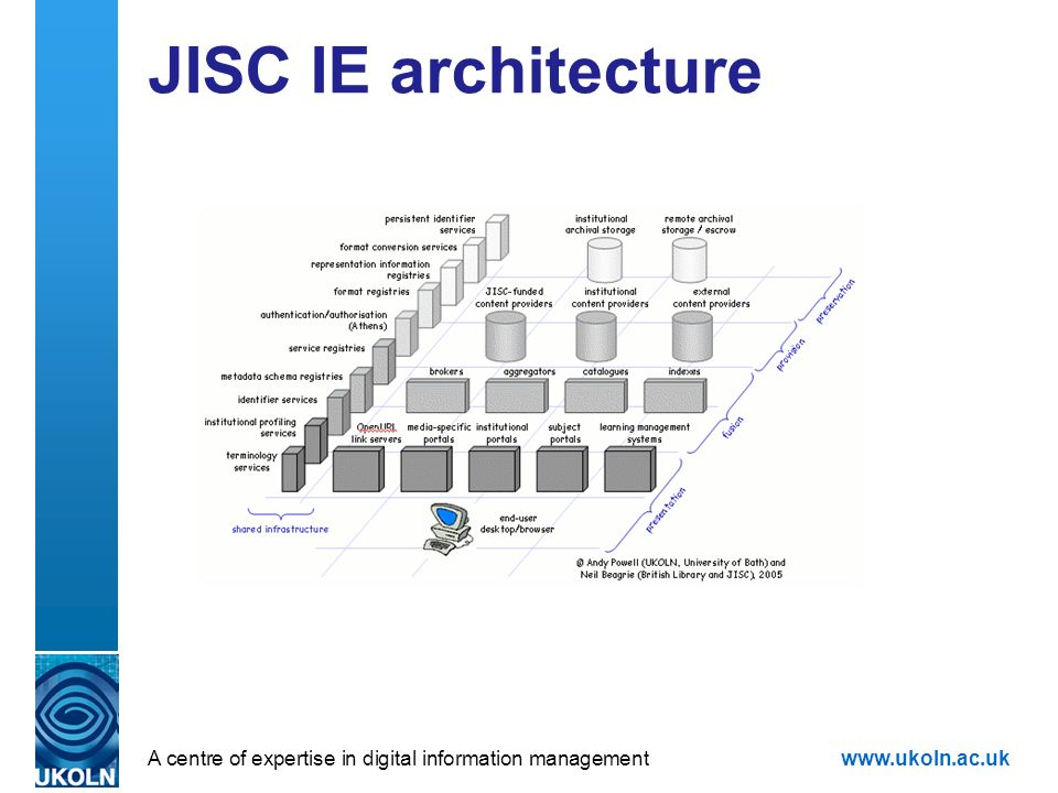 A centre of expertise in digital information managementwww.ukoln.ac.uk JISC IE architecture