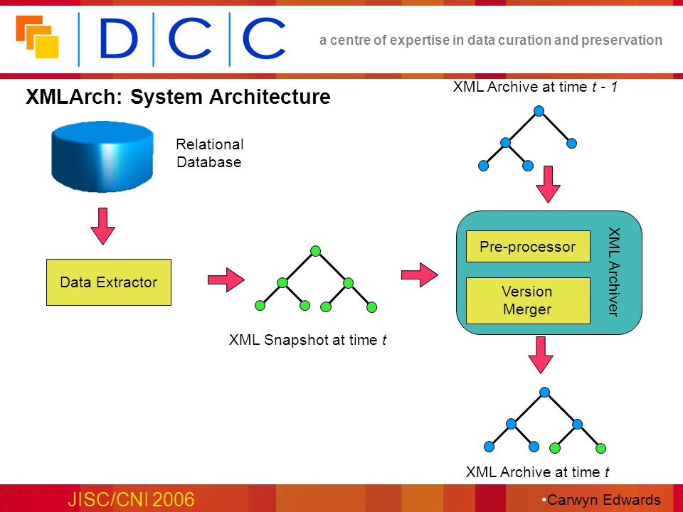 a centre of expertise in data curation and preservation JISC/CNI 2006 XML Archiver Relational Database XML Archive at time t - 1 XML Archive at time t XMLArch: System Architecture Pre-processor Version Merger Data Extractor XML Snapshot at time t Carwyn Edwards