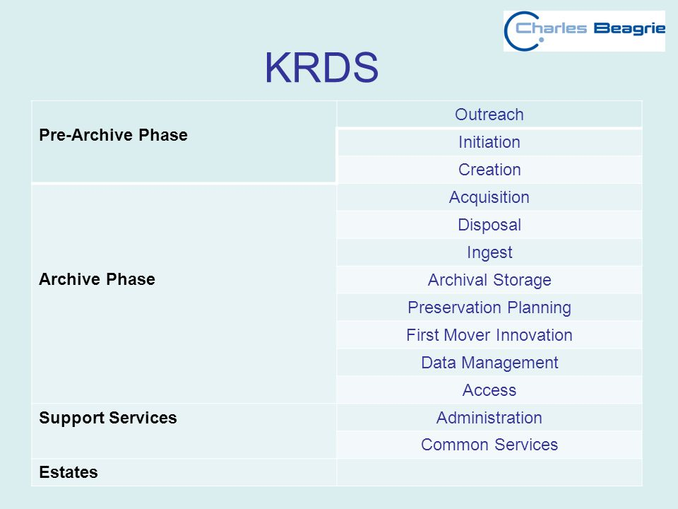 KRDS Pre-Archive Phase Outreach Initiation Creation Archive Phase Acquisition Disposal Ingest Archival Storage Preservation Planning First Mover Innovation Data Management Access Support ServicesAdministration Common Services Estates