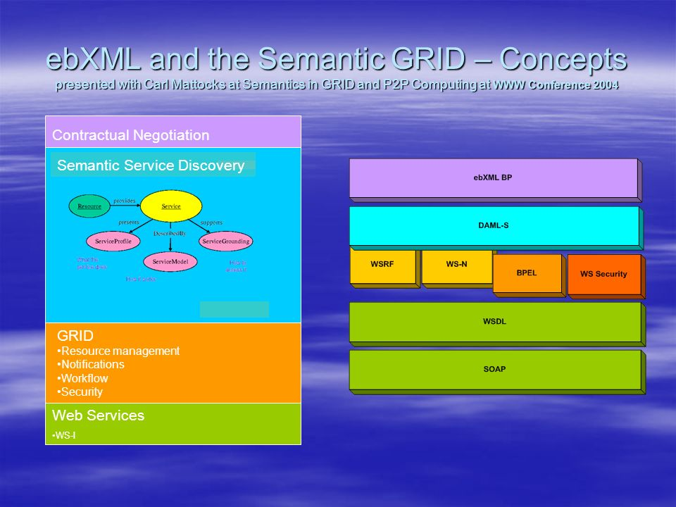 ebXML and the Semantic GRID – Concepts presented with Carl Mattocks at Semantics in GRID and P2P Computing at WWW Conference 2004 Web Services WS-I GRID Resource management Notifications Workflow Security Contractual Negotiation Semantic Service Discovery