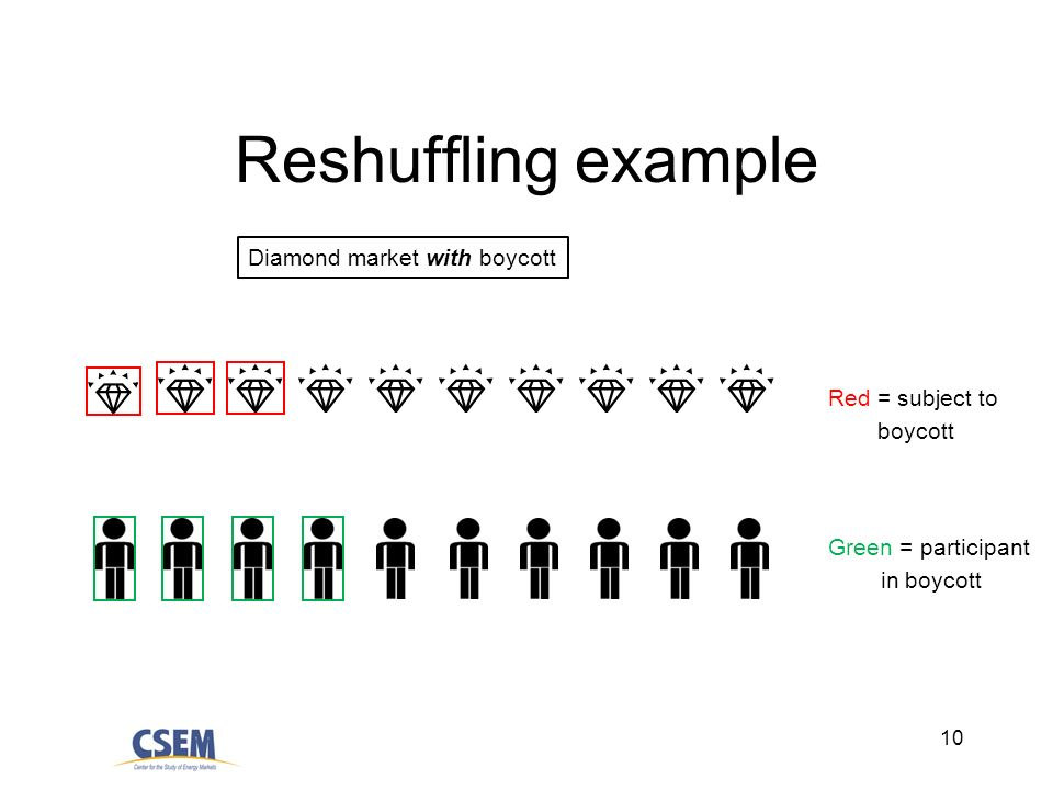 10 Reshuffling example Diamond market with boycott Red = subject to boycott Green = participant in boycott