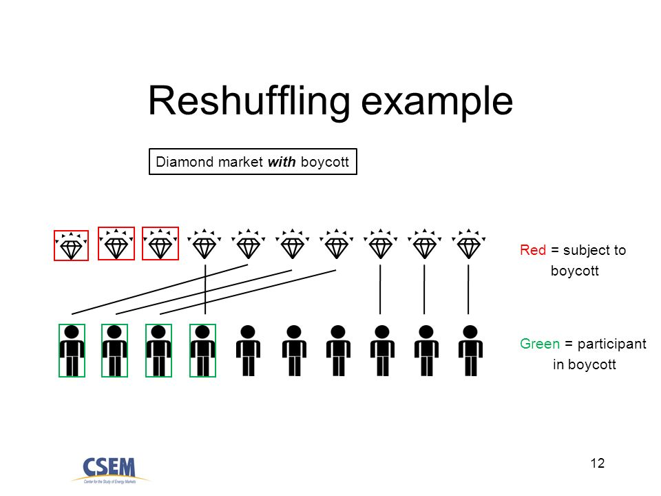 12 Reshuffling example Diamond market with boycott Red = subject to boycott Green = participant in boycott