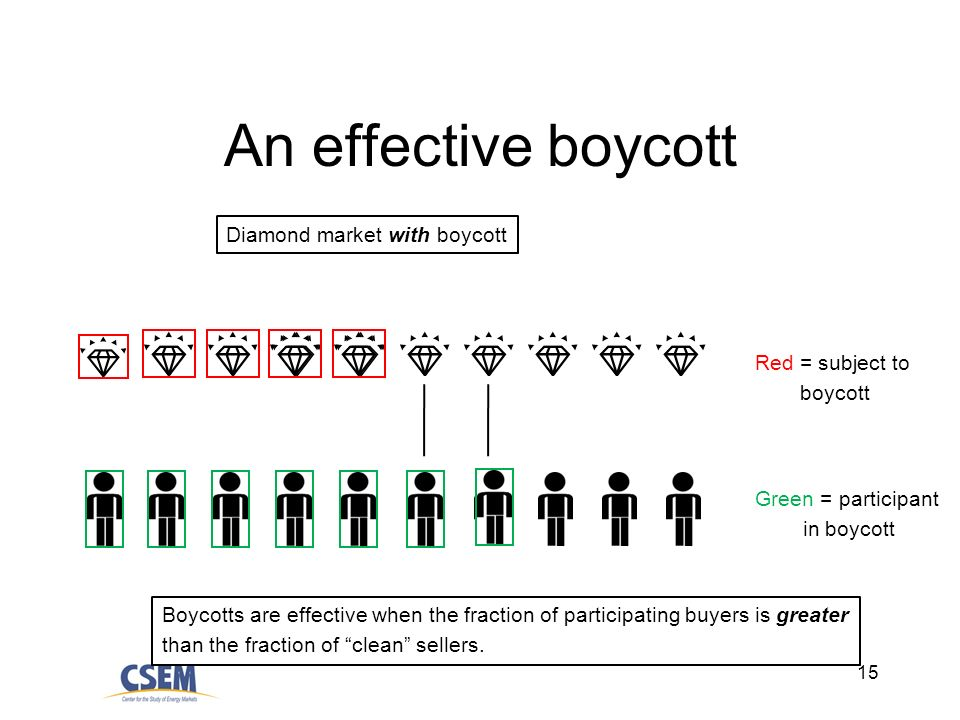 15 An effective boycott Diamond market with boycott Red = subject to boycott Green = participant in boycott Boycotts are effective when the fraction of participating buyers is greater than the fraction of clean sellers.