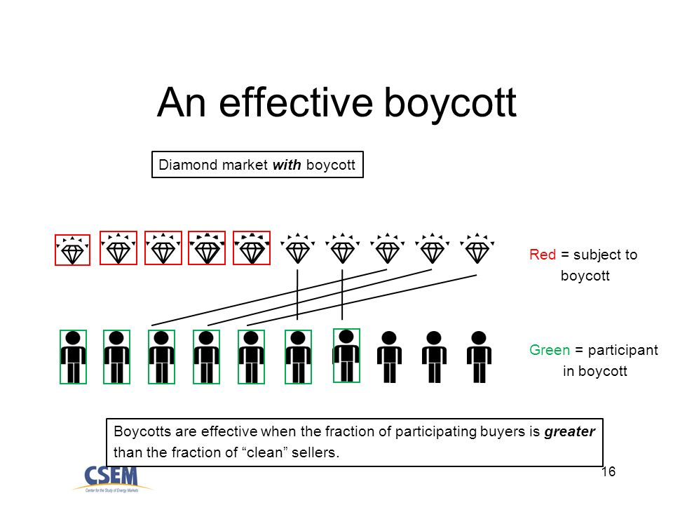 16 An effective boycott Diamond market with boycott Red = subject to boycott Green = participant in boycott Boycotts are effective when the fraction of participating buyers is greater than the fraction of clean sellers.