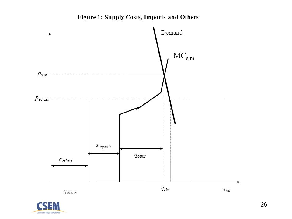 26 q sim p sim p actual Demand q others q tot MC sim q cems Figure 1: Supply Costs, Imports and Others q others q imports