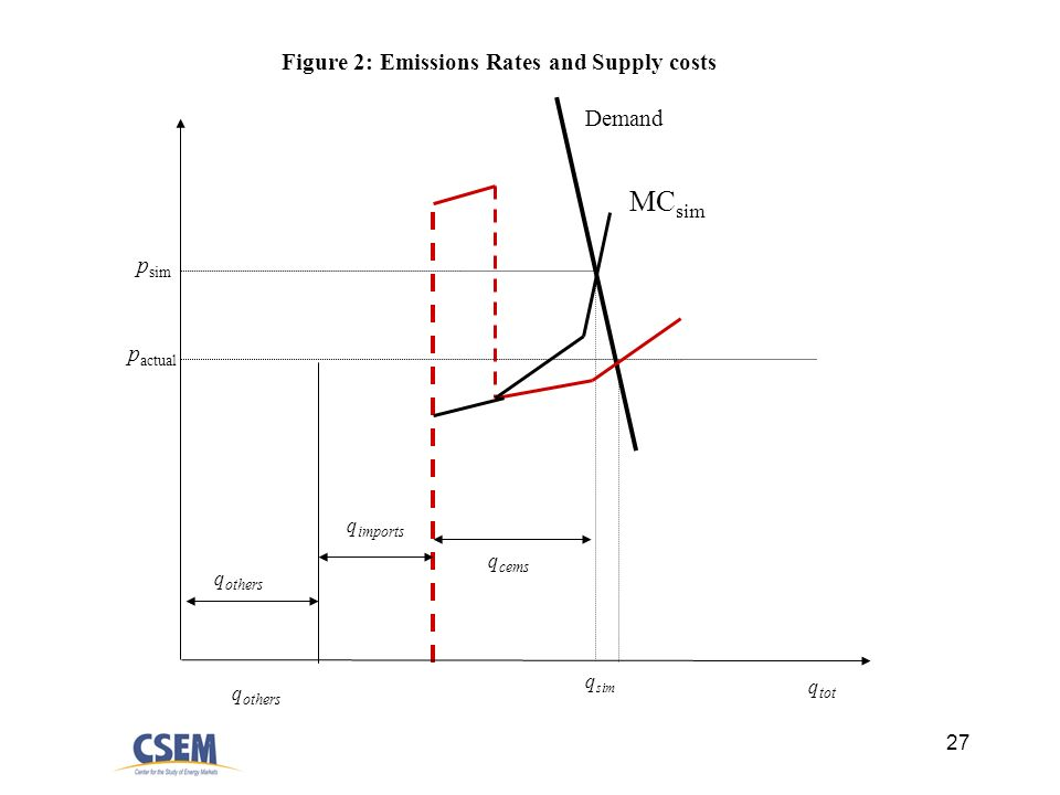 27 q sim p sim p actual Demand q others q tot MC sim q cems Figure 2: Emissions Rates and Supply costs q others q imports