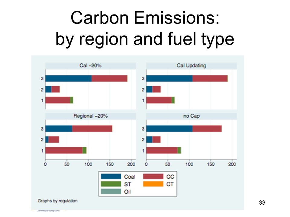 33 Carbon Emissions: by region and fuel type