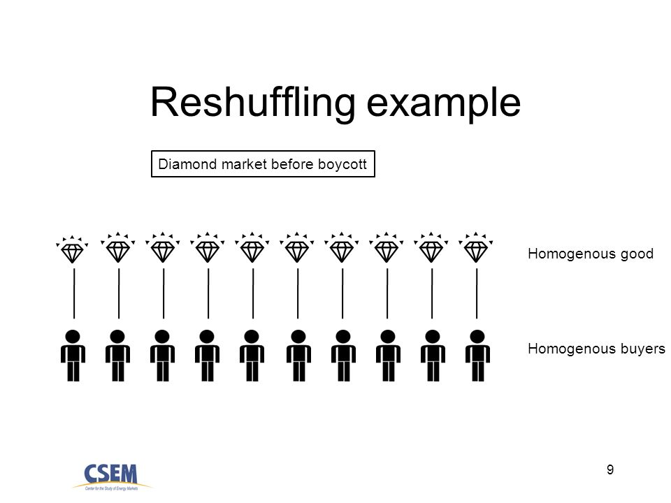 9 Reshuffling example Diamond market before boycott Homogenous good Homogenous buyers