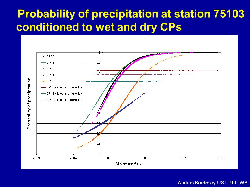 Probability of precipitation at station 75103 conditioned to wet and dry CPs Andras Bardossy, USTUTT-IWS