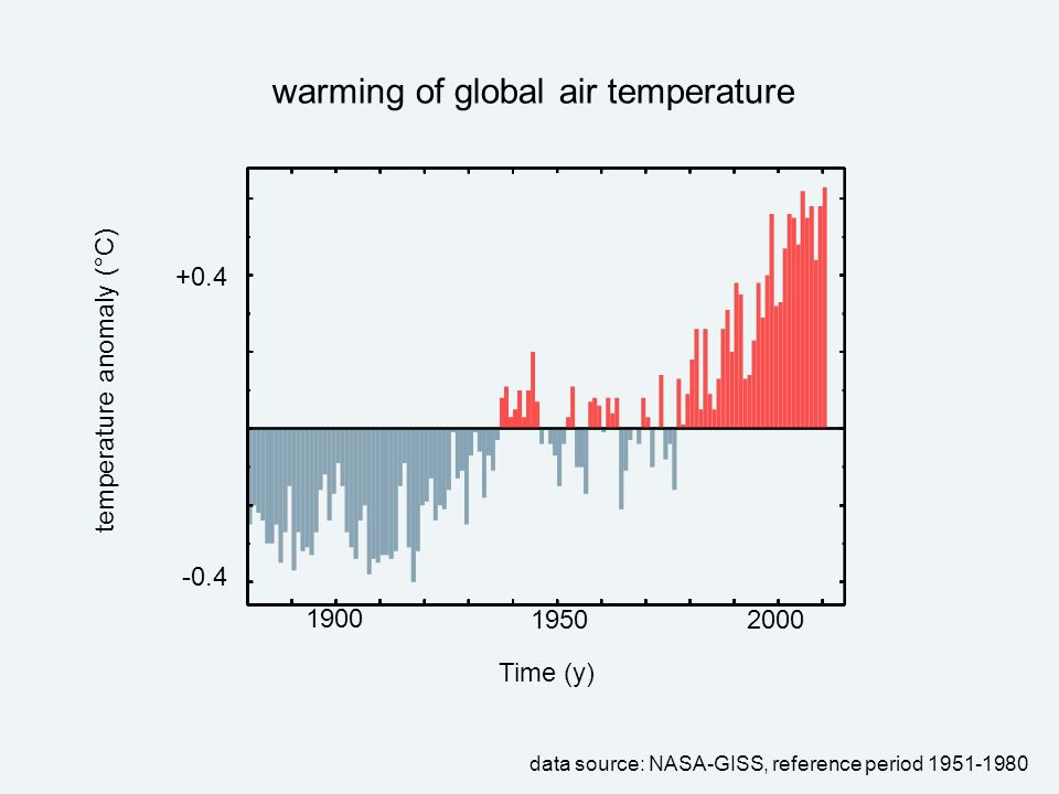 warming of global air temperature data source: NASA-GISS, reference period 1951-1980 +0.4 -0.4 1900 19502000 temperature anomaly (°C)Time (y)